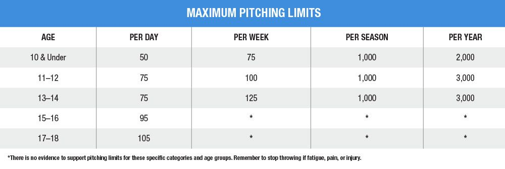 Throwing Guidelines For Baseball Players