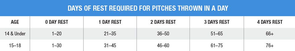 Days of Rest Required for Pitches Thrown in a Game