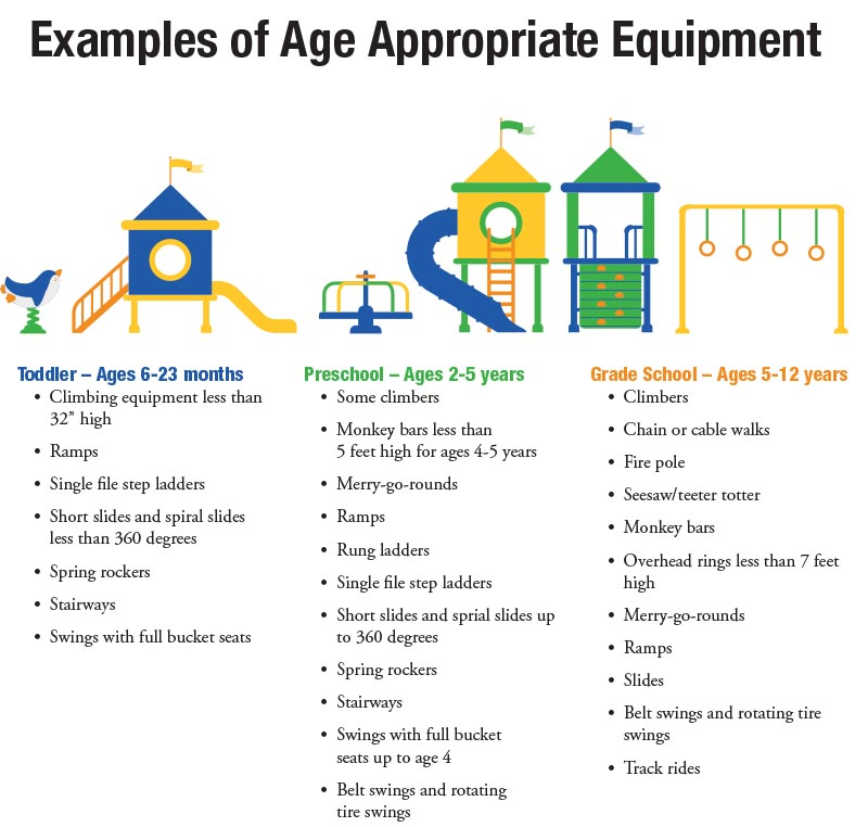 Age-appropriate playground equipment