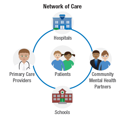Network of Care Graphic