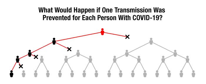 COVID-19 transmission graphic