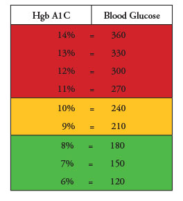 A1c result compared to the blood glucose number