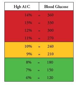 Monitoring Blood Glucose