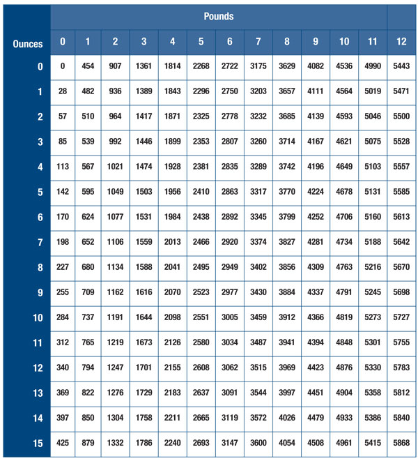 Newborn Screening Weight Conversion Chart