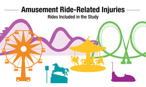 Amusement Ride-Related Injuries Infographic