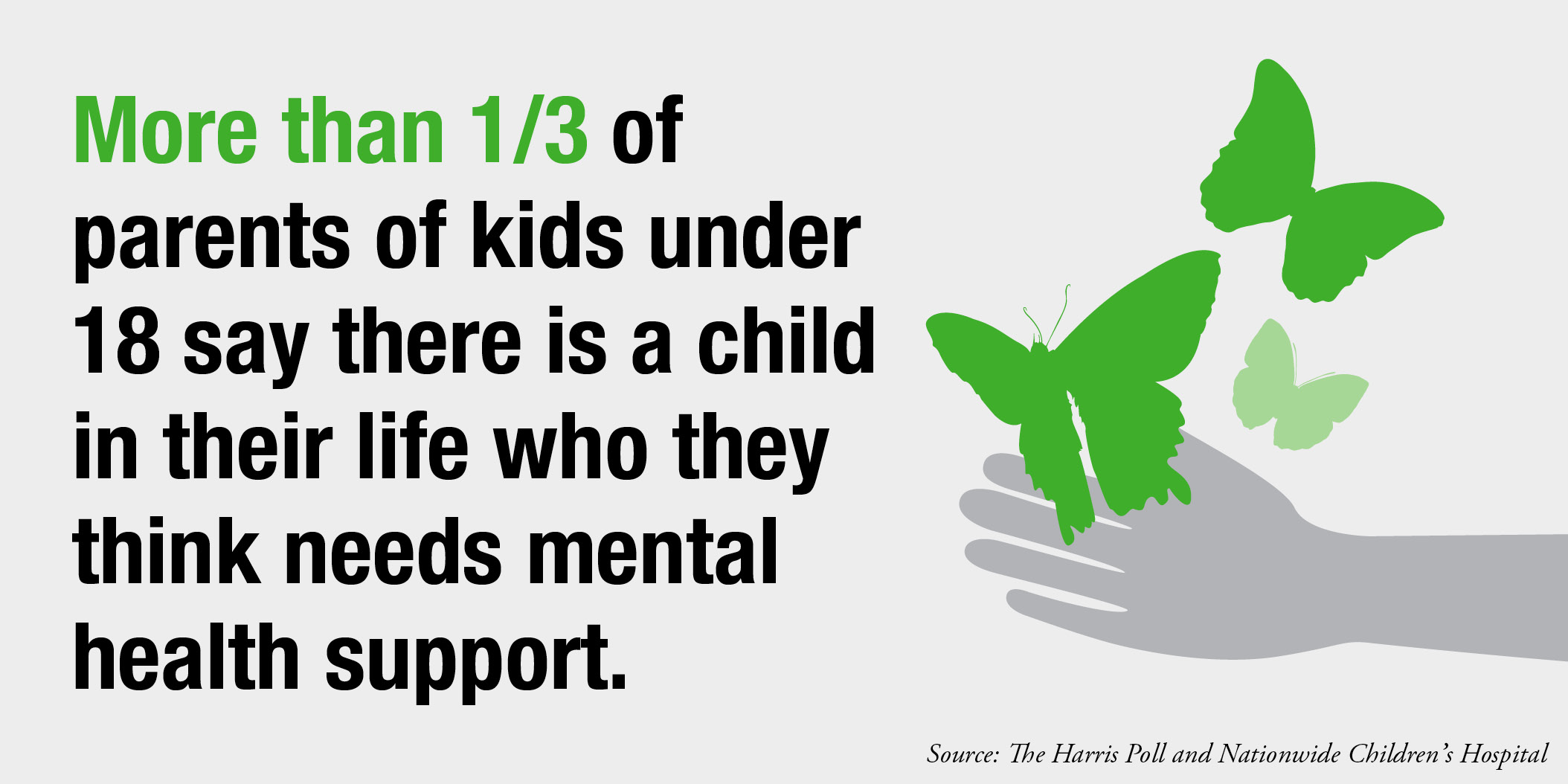 1/3 of parents say they know a child who needs mental health support