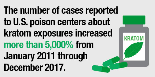 New Study Finds Dramatic Increase in Calls to U.S. Poison Control Centers for Kratom Exposure