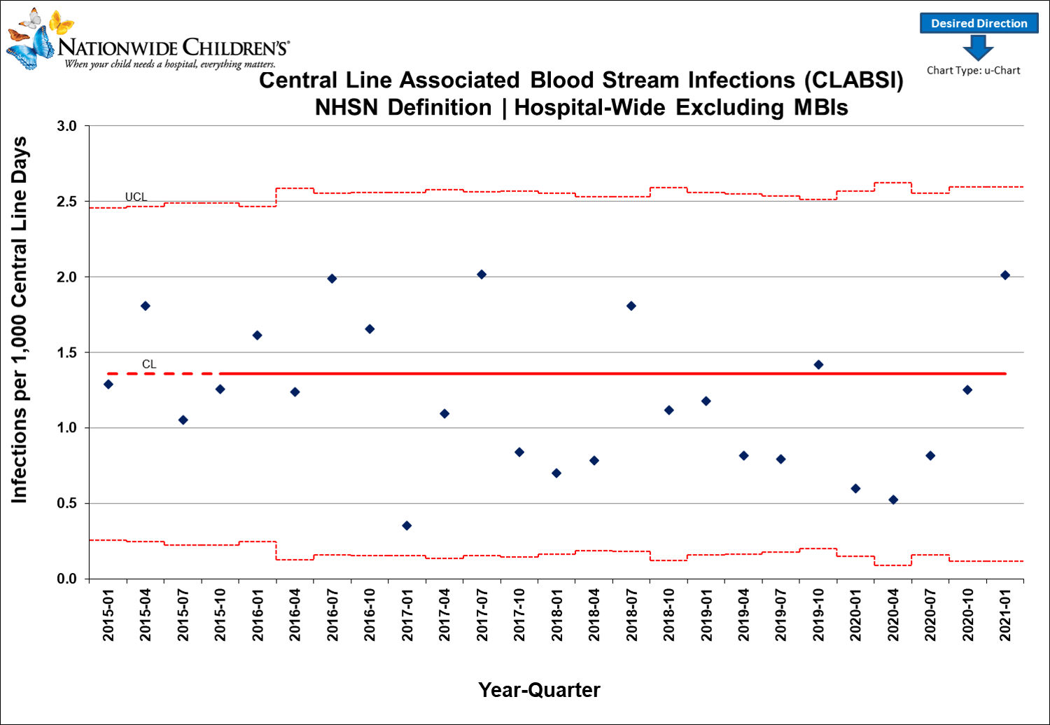 Blood Stream Infection Graph