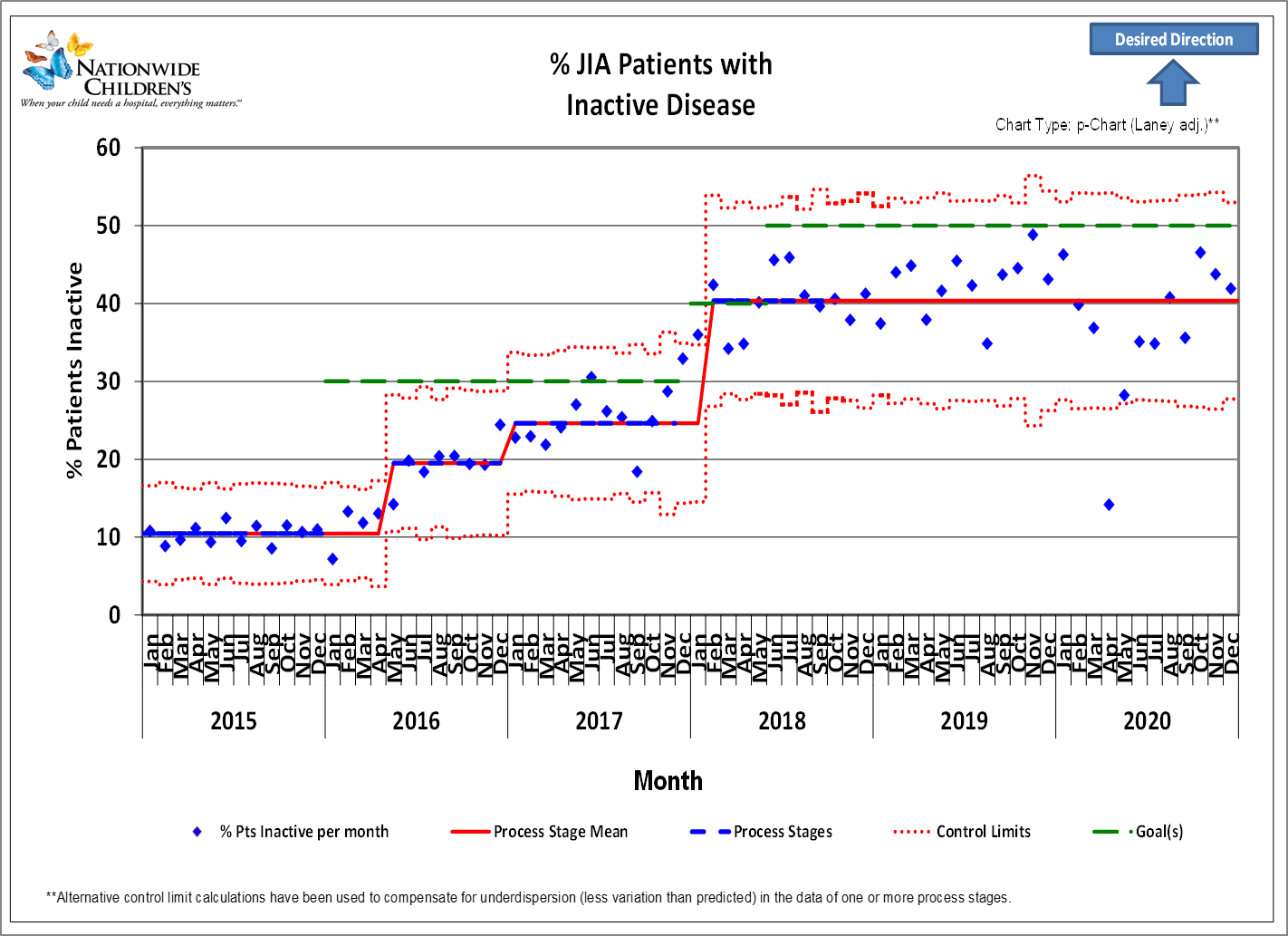 Chart depicting that the percent of JIA Patients with inactive disease has increased
