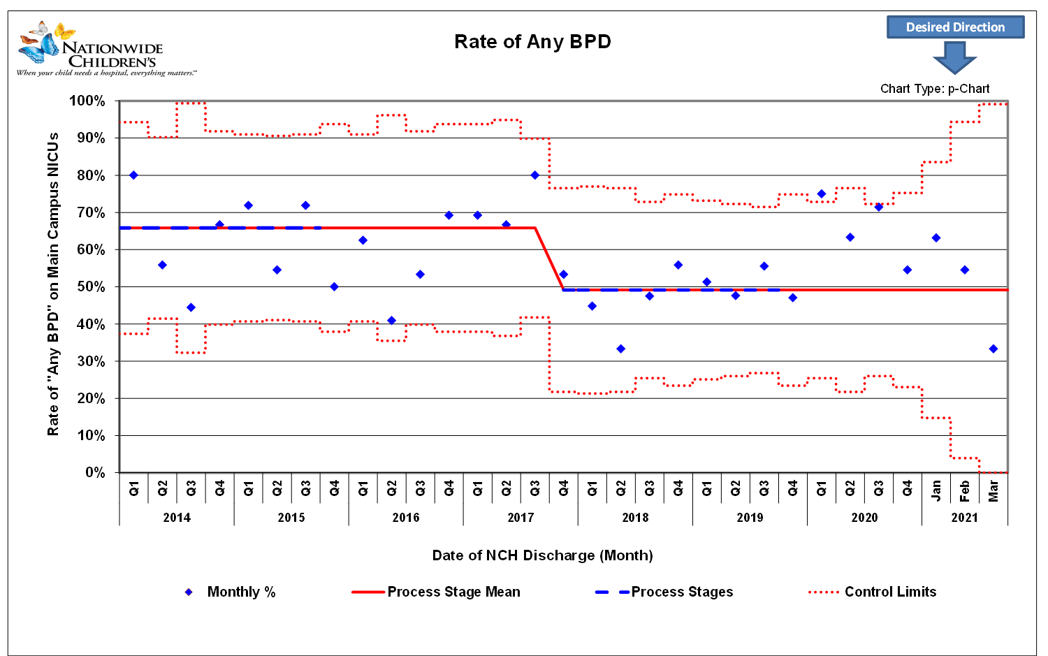 chart depicting rate of any bpd for main campus nicus