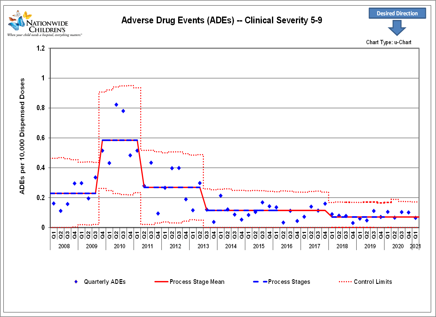 chart depicting the decline of Adverse Drug Events from 2010 to 2018