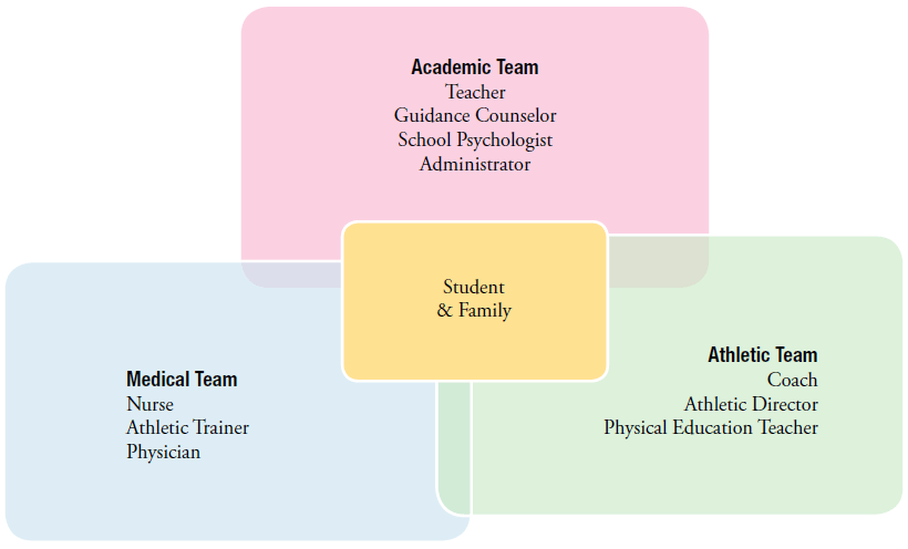 academic concussion management team