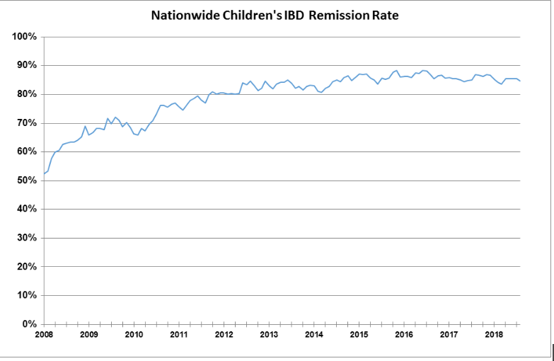 NCH IBD Remission Rate