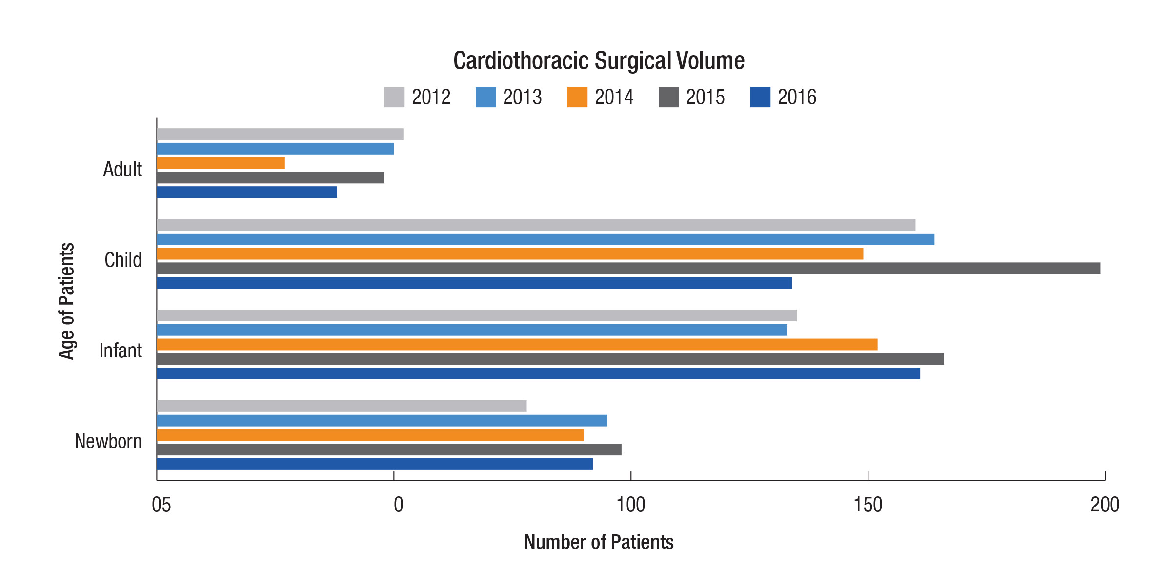 Cardiothoracic Surgical Volumes