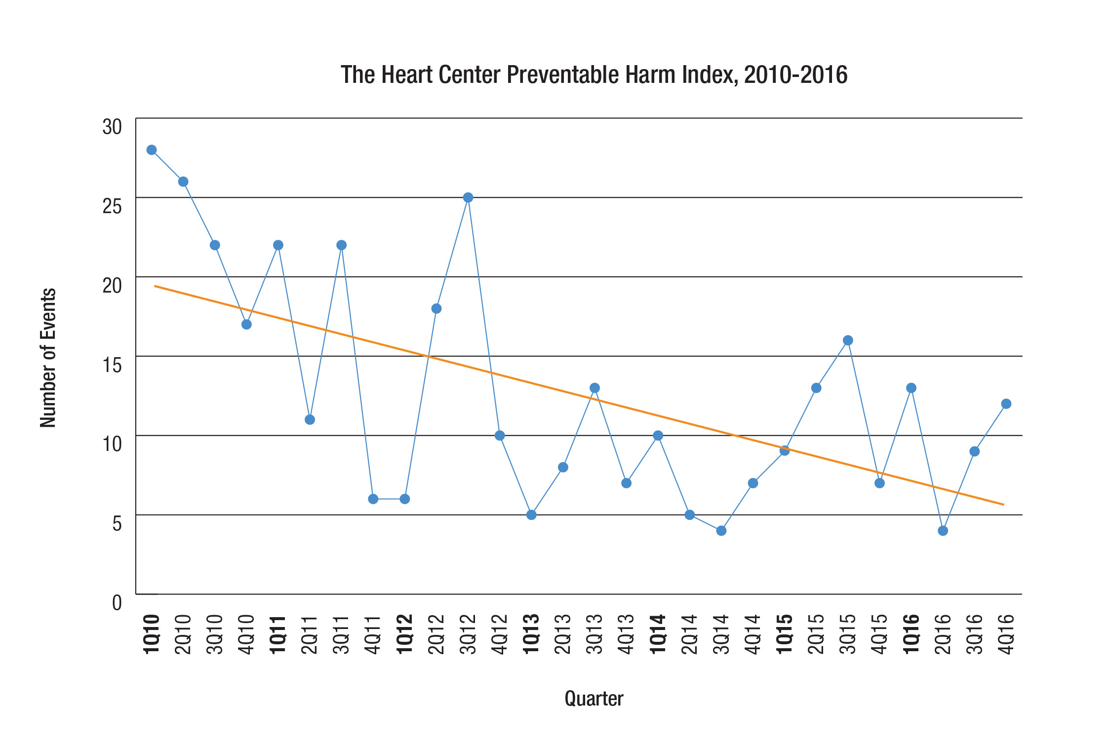 The Heart Center Preventable Harm Index