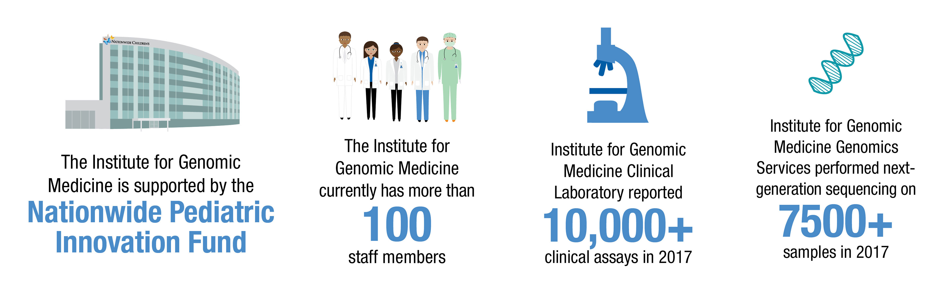 Institute for Genomic Medicine