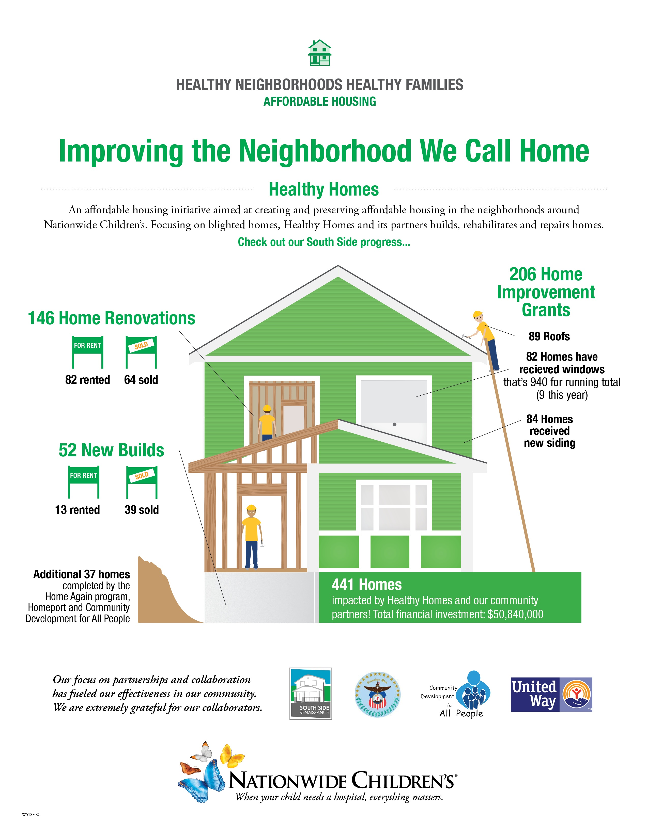 Nationwide Children's Hospital Healthy Homes Infographic