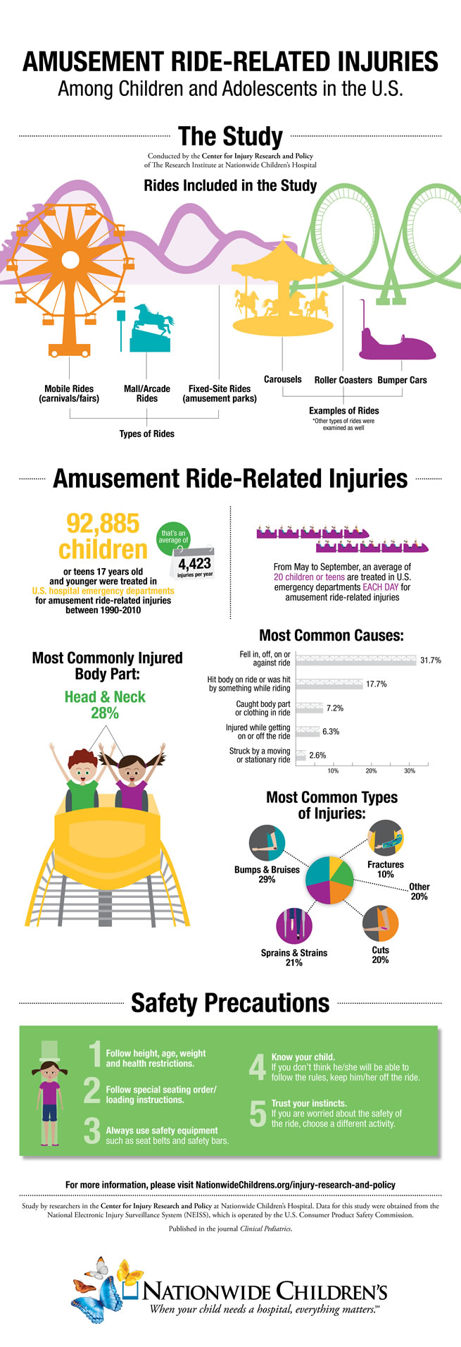 Nationwide Children's Hospital Amusement Ride Injuries Infographic